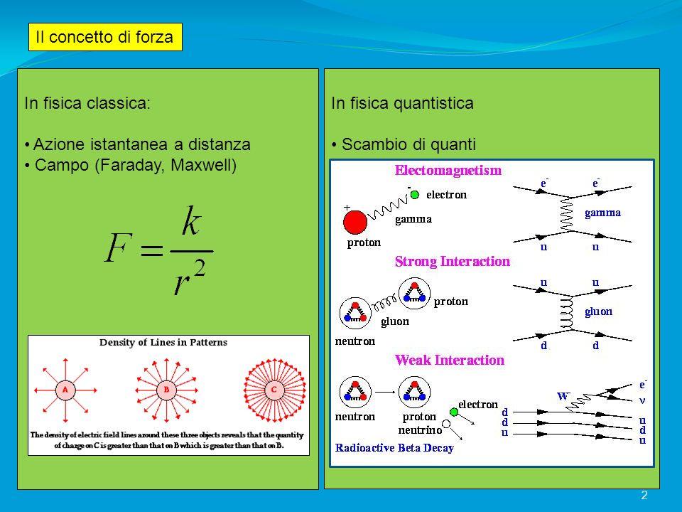 Il concetto di forza In fisica classica: Azione istantanea a distanza. Campo (Faraday, Maxwell) In fisica quantistica.