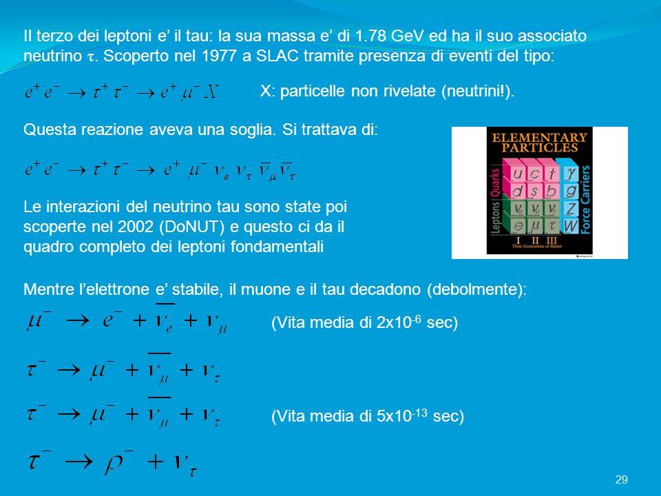 Il terzo dei leptoni e' il tau: la sua massa e' di 1