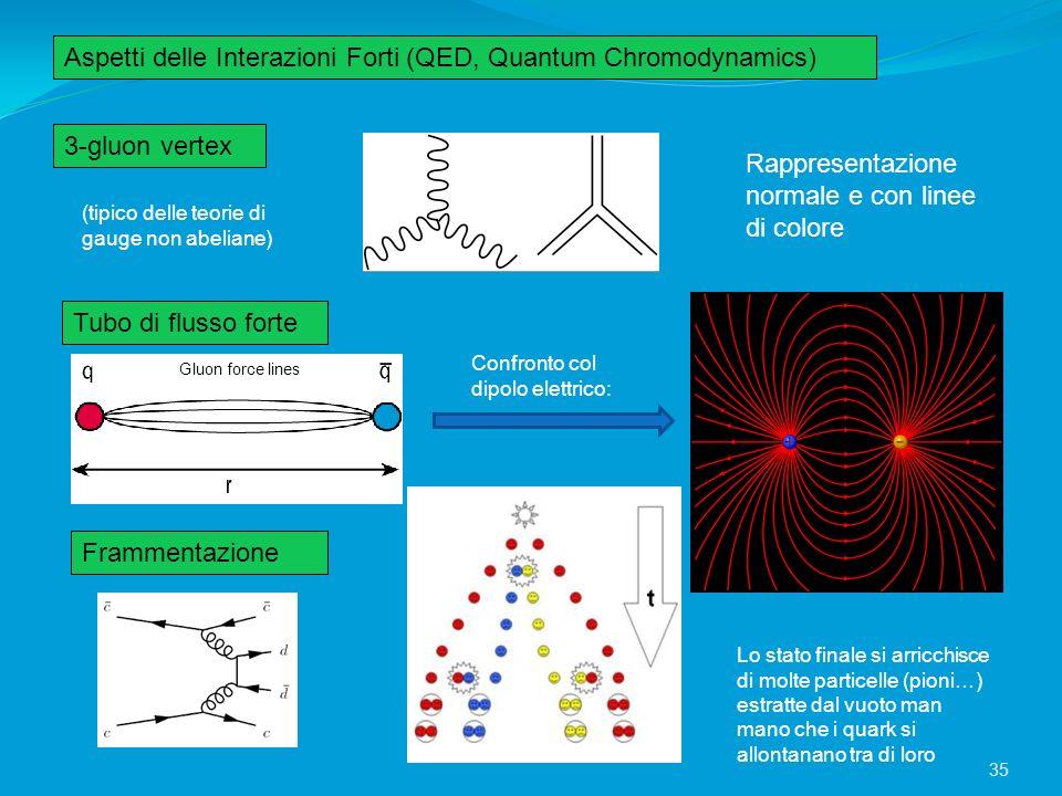 Aspetti delle Interazioni Forti (QED, Quantum Chromodynamics)