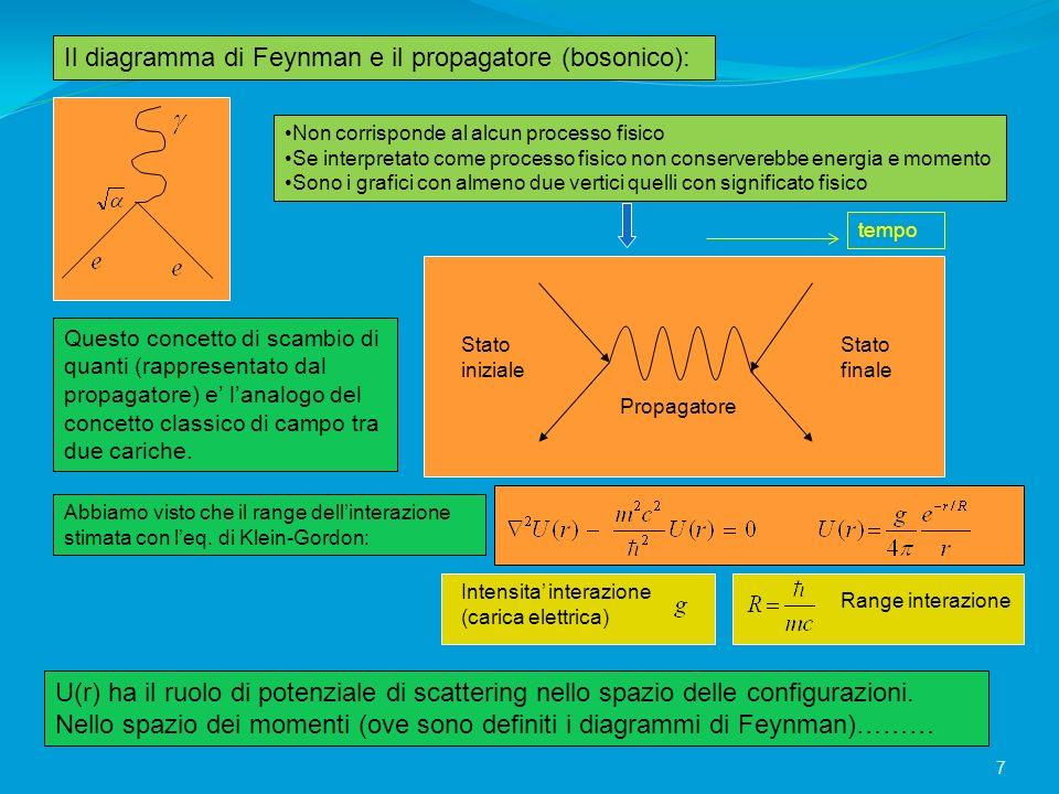 Il diagramma di Feynman e il propagatore (bosonico):