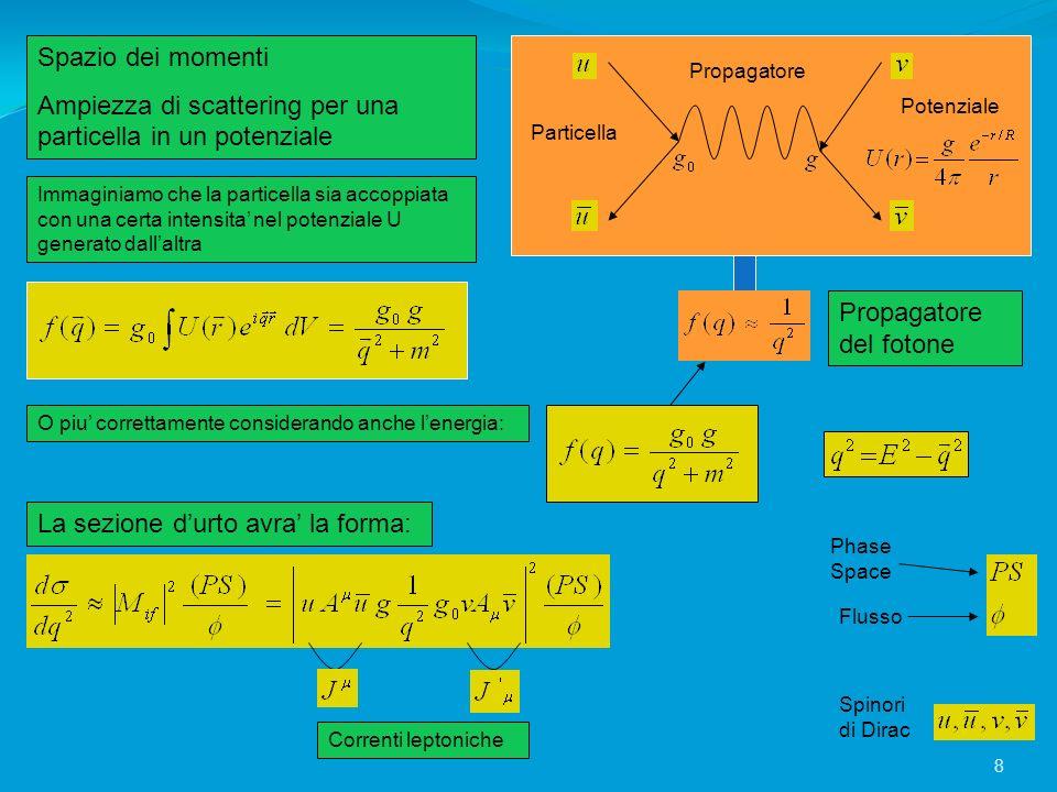 Ampiezza di scattering per una particella in un potenziale