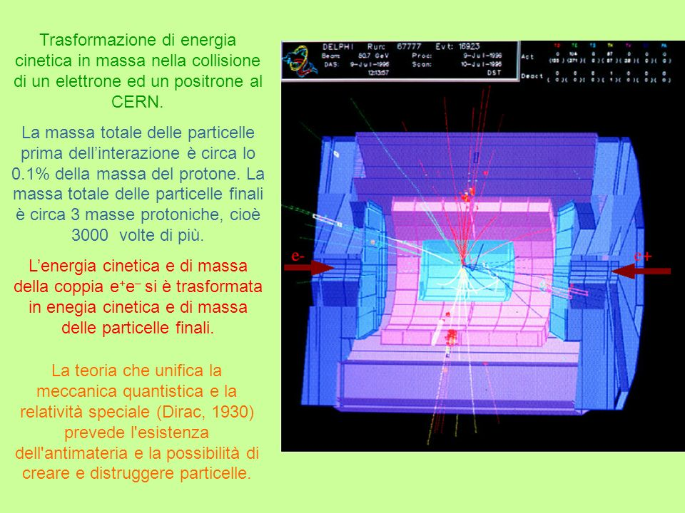Trasformazione di energia cinetica in massa nella collisione di un elettrone ed un positrone al CERN.