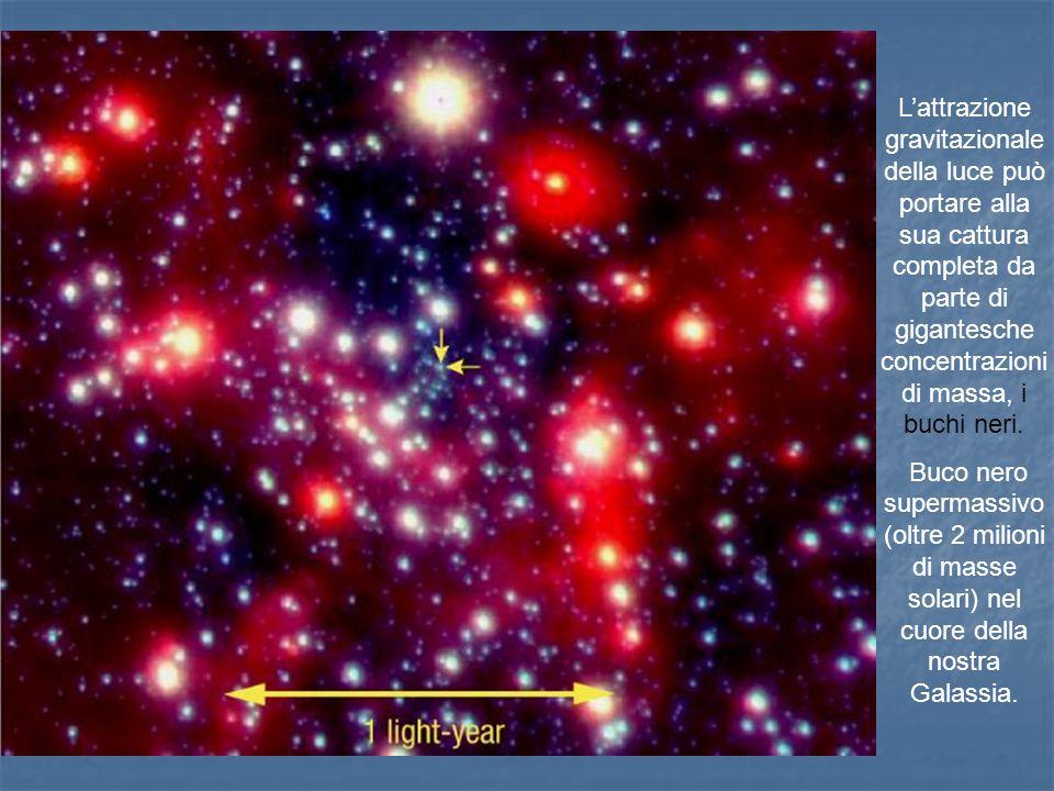 L'attrazione gravitazionale della luce può portare alla sua cattura completa da parte di gigantesche concentrazioni di massa, i buchi neri.