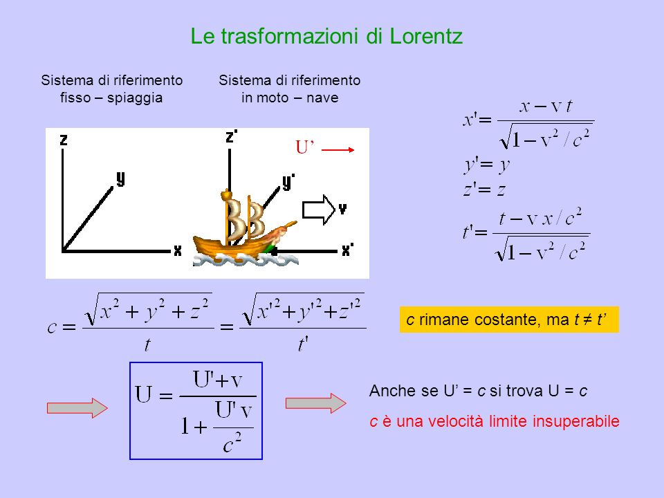 Le trasformazioni di Lorentz
