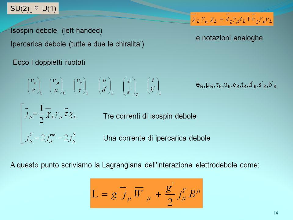 SU(2)L U(1) Isospin debole (left handed) Ipercarica debole (tutte e due le chiralita') e notazioni analoghe.