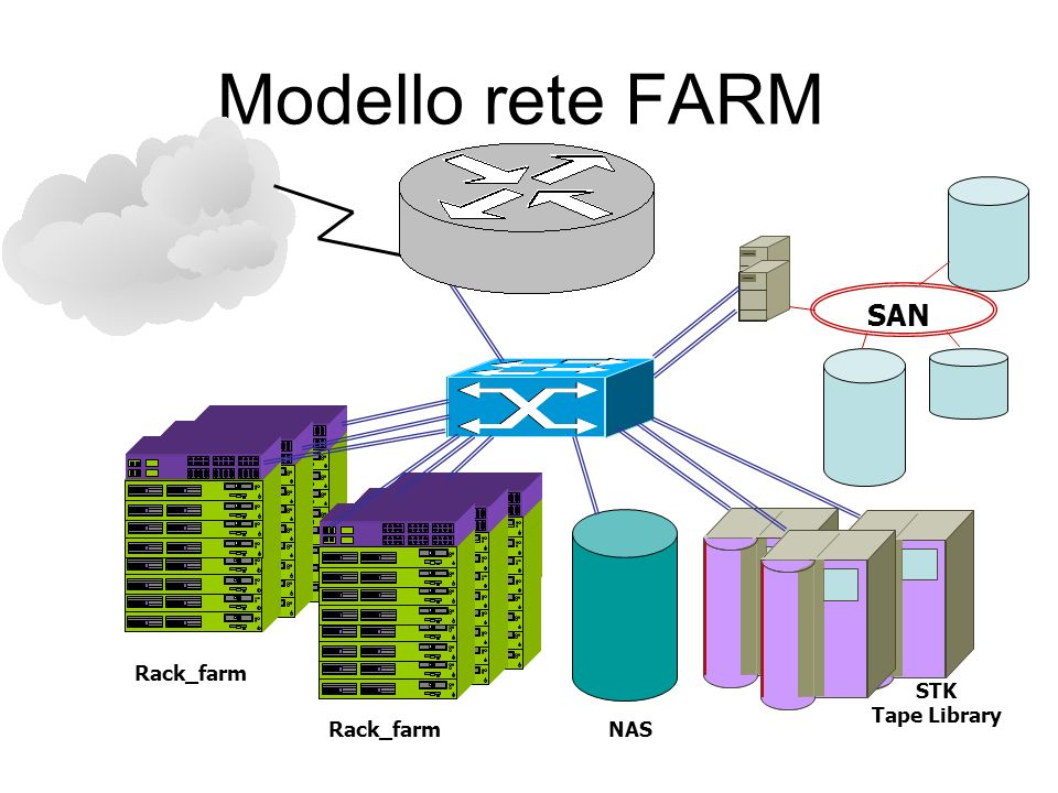 Modello rete FARM SAN Rack_farm STK Tape Library Rack_farm NAS