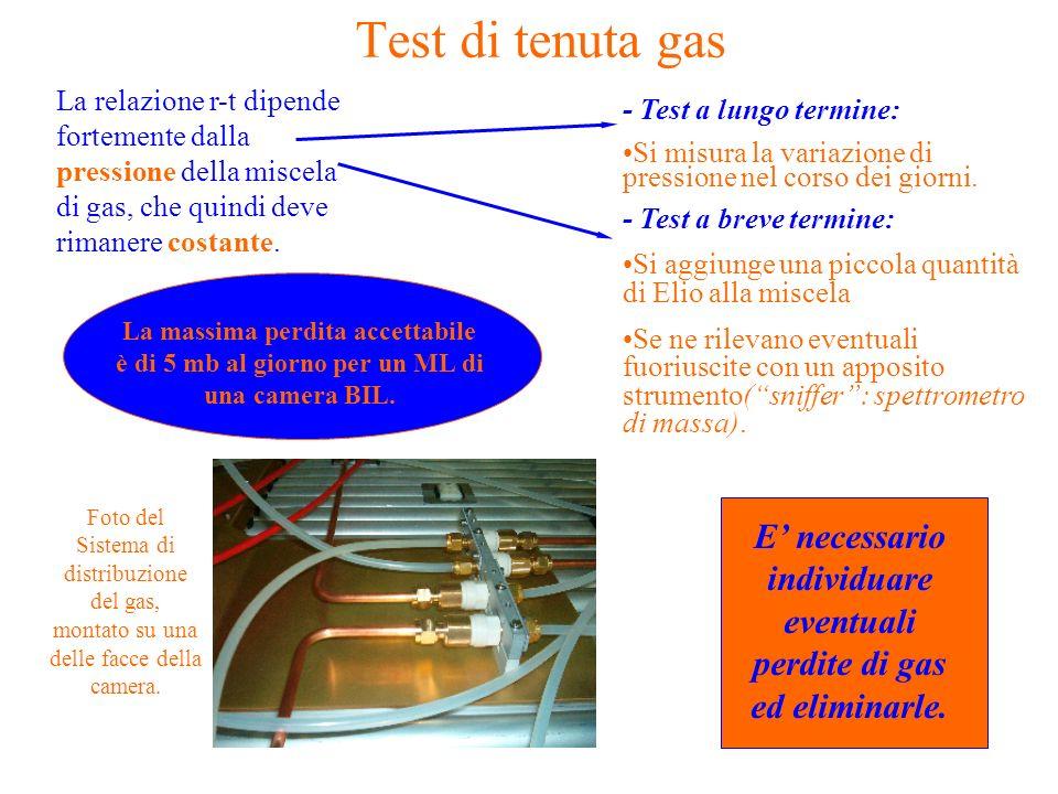 E' necessario individuare eventuali perdite di gas ed eliminarle.