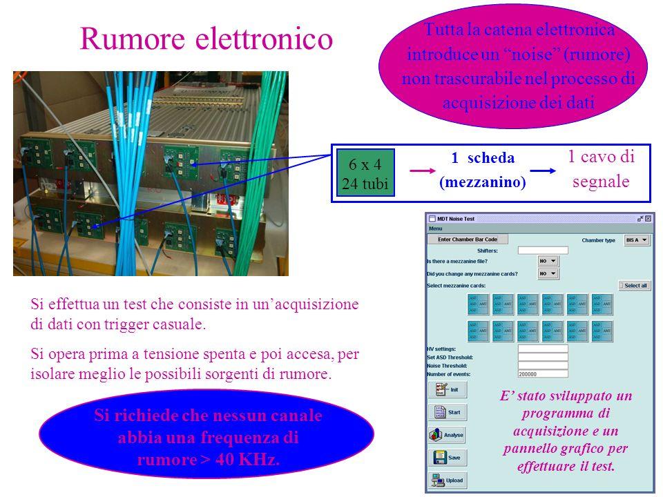 Rumore elettronico Tutta la catena elettronica introduce un noise (rumore) non trascurabile nel processo di acquisizione dei dati.