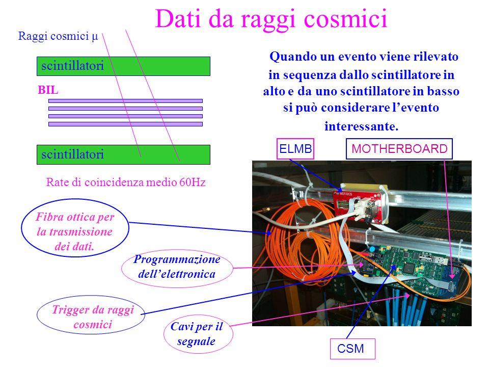 Dati da raggi cosmici Raggi cosmici μ.