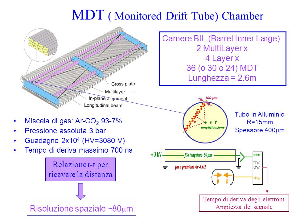 MDT ( Monitored Drift Tube) Chamber