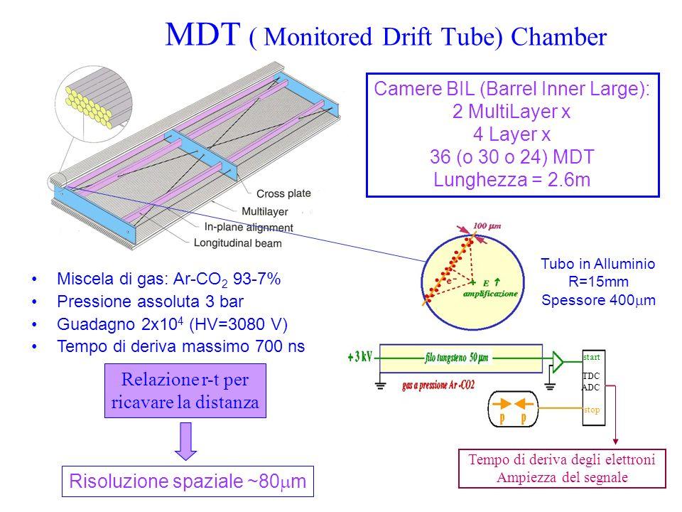 MDT ( Monitored Drift Tube) Chamber