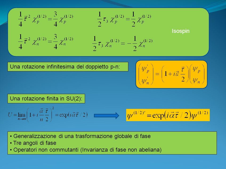 Isospin Una rotazione infinitesima del doppietto p-n: Una rotazione finita in SU(2): Generalizzazione di una trasformazione globale di fase.