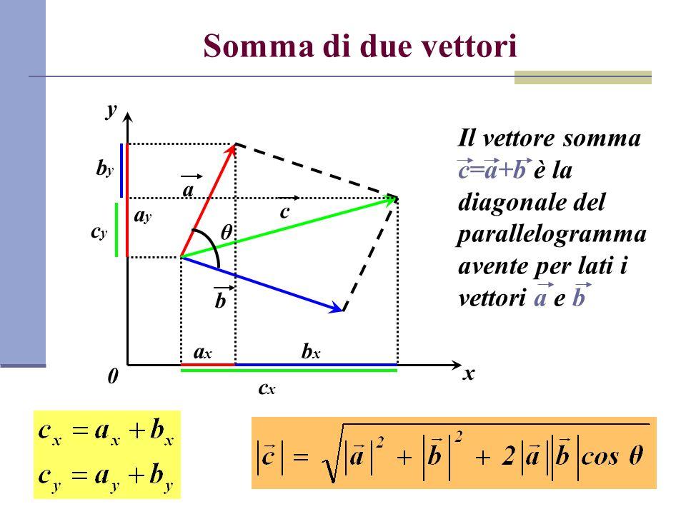 Somma di due vettori x. y. Il vettore somma c=a+b è la diagonale del parallelogramma avente per lati i vettori a e b.