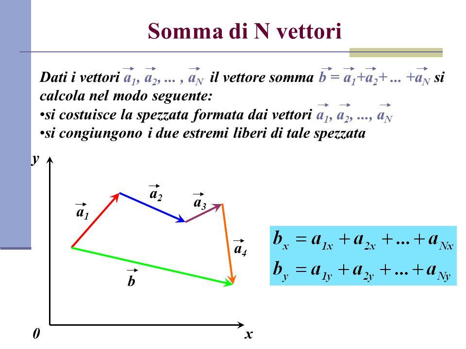Somma di N vettori Dati i vettori a1, a2, ... , aN il vettore somma b = a1+a2+ ... +aN si calcola nel modo seguente: