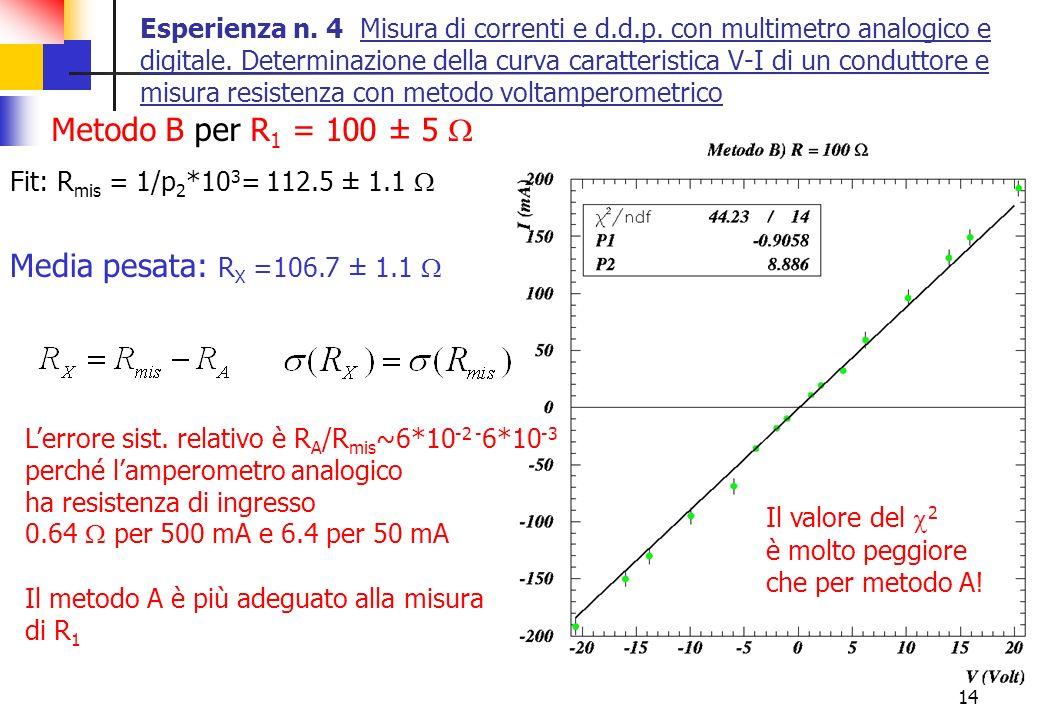 Metodo B per R1 = 100 ± 5 W Media pesata: RX =106.7 ± 1.1 W