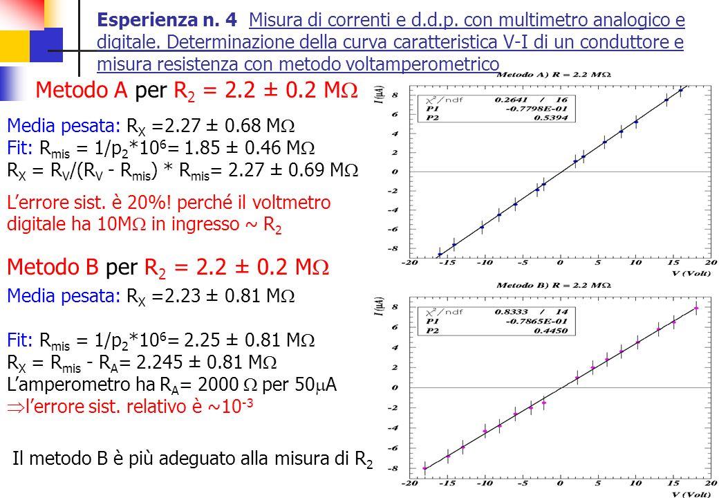 Metodo A per R2 = 2.2 ± 0.2 MW Metodo B per R2 = 2.2 ± 0.2 MW