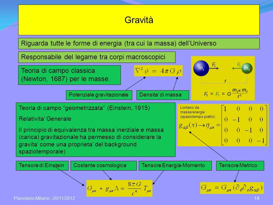 Gravità Riguarda tutte le forme di energia (tra cui la massa) dell'Universo. Responsabile del legame tra corpi macroscopici.