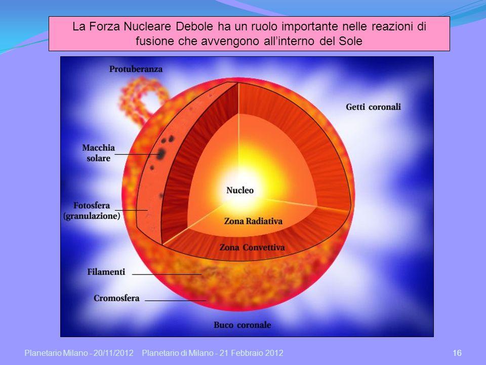 La Forza Nucleare Debole ha un ruolo importante nelle reazioni di fusione che avvengono all'interno del Sole