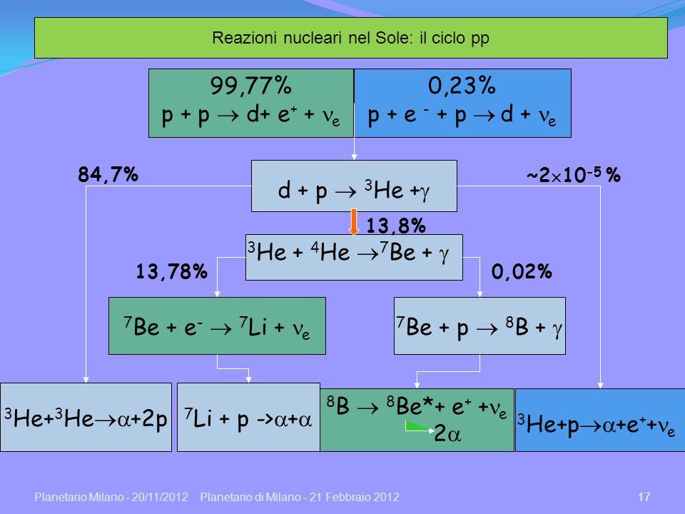 Reazioni nucleari nel Sole: il ciclo pp