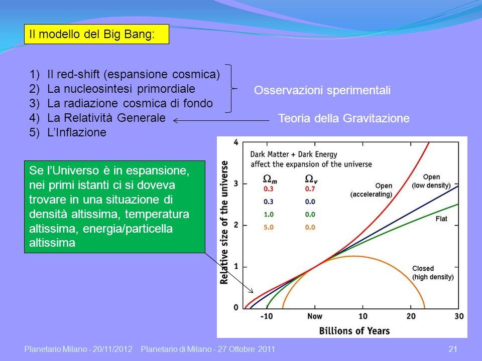 Il modello del Big Bang: