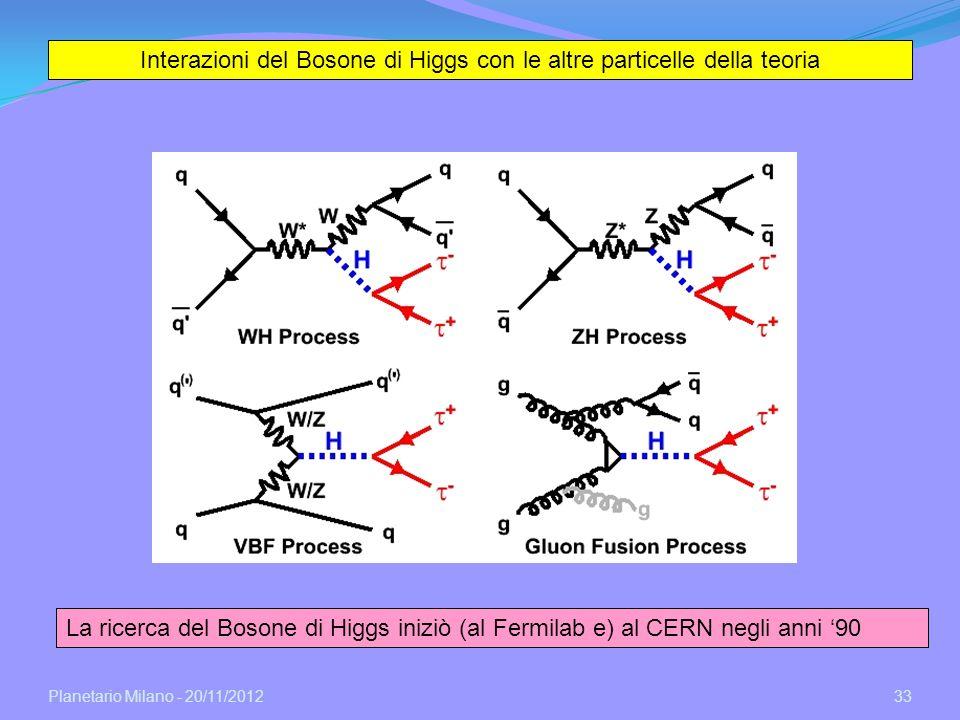 Interazioni del Bosone di Higgs con le altre particelle della teoria