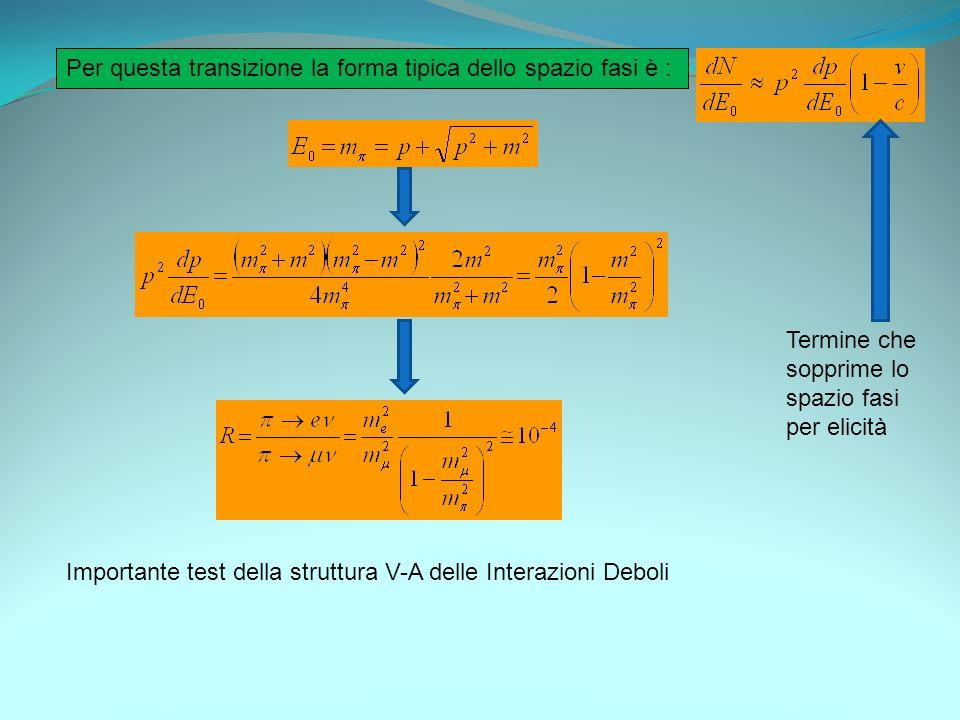 Per questa transizione la forma tipica dello spazio fasi è :