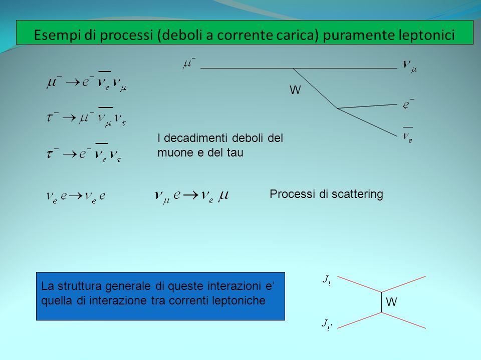 Esempi di processi (deboli a corrente carica) puramente leptonici