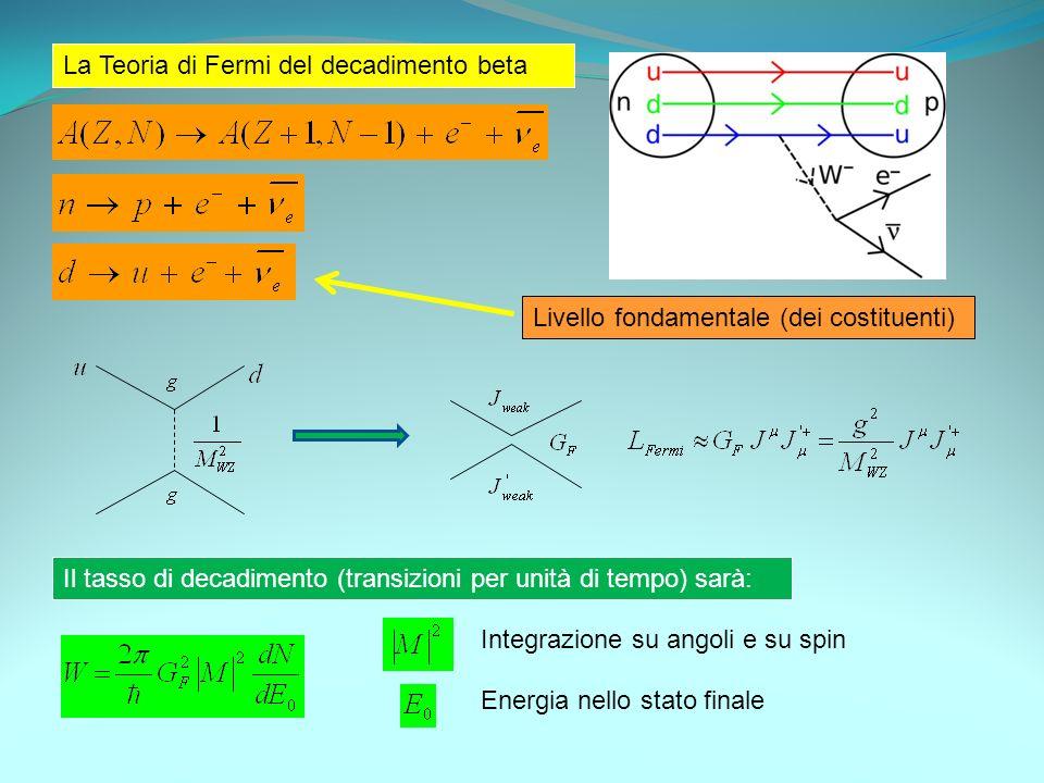 La Teoria di Fermi del decadimento beta