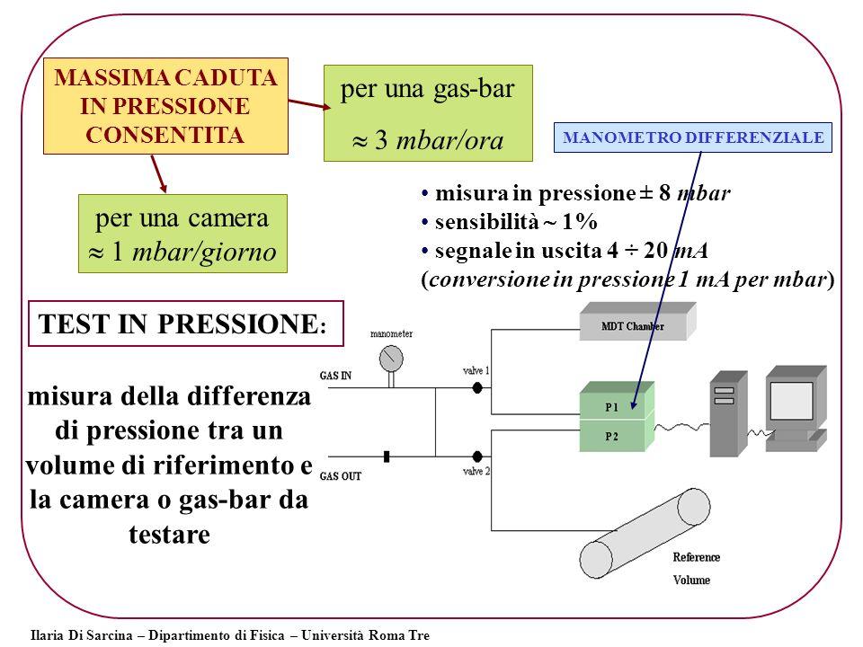 MASSIMA CADUTA IN PRESSIONE CONSENTITA