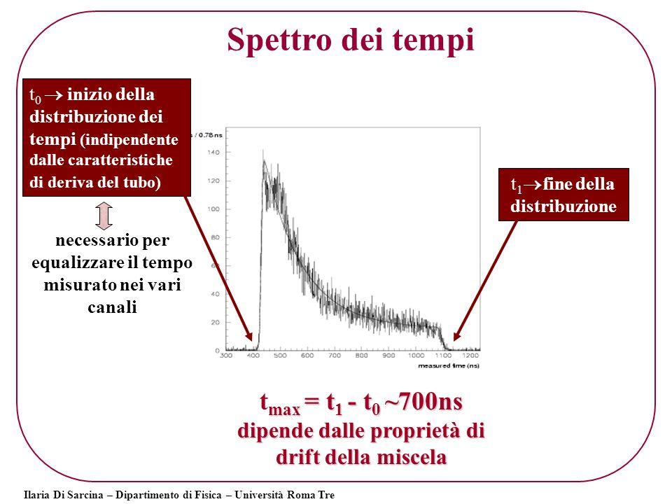 Spettro dei tempi tmax = t1 - t0 ~700ns