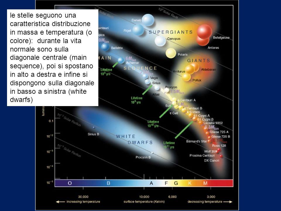 le stelle seguono una caratteristica distribuzione in massa e temperatura (o colore): durante la vita normale sono sulla diagonale centrale (main sequence), poi si spostano in alto a destra e infine si dispongono sulla diagonale in basso a sinistra (white dwarfs)