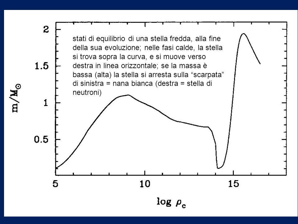 stati di equilibrio di una stella fredda, alla fine della sua evoluzione; nelle fasi calde, la stella si trova sopra la curva, e si muove verso destra in linea orizzontale; se la massa è bassa (alta) la stella si arresta sulla scarpata di sinistra = nana bianca (destra = stella di neutroni)