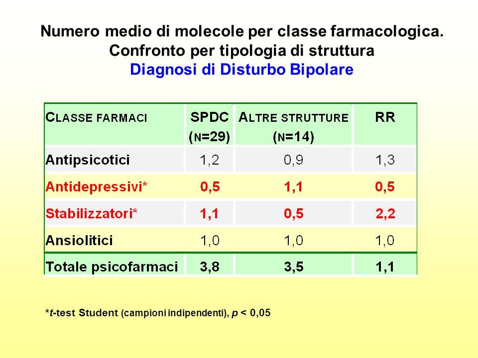 Numero medio di molecole per classe farmacologica.