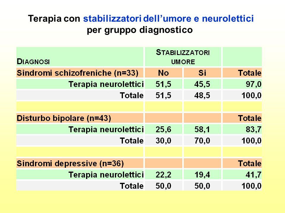Terapia con stabilizzatori dell'umore e neurolettici