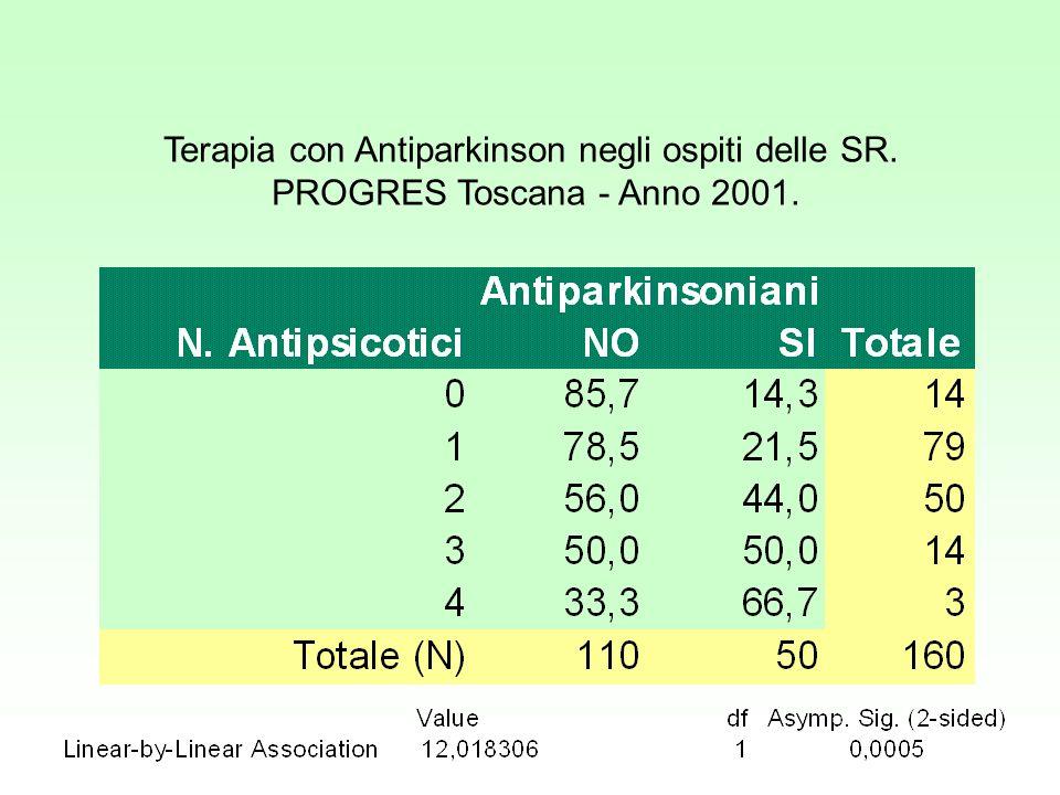 Terapia con Antiparkinson negli ospiti delle SR.