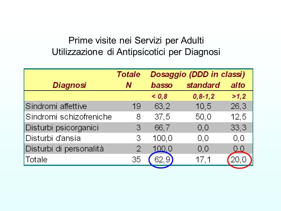Prime visite nei Servizi per Adulti