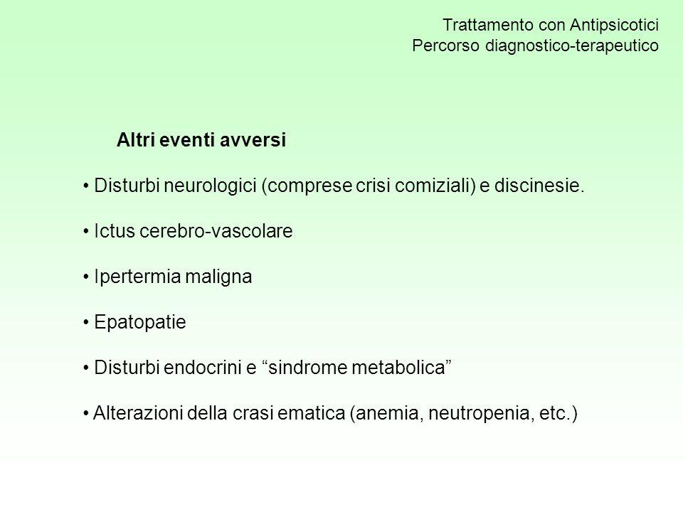 Disturbi neurologici (comprese crisi comiziali) e discinesie.