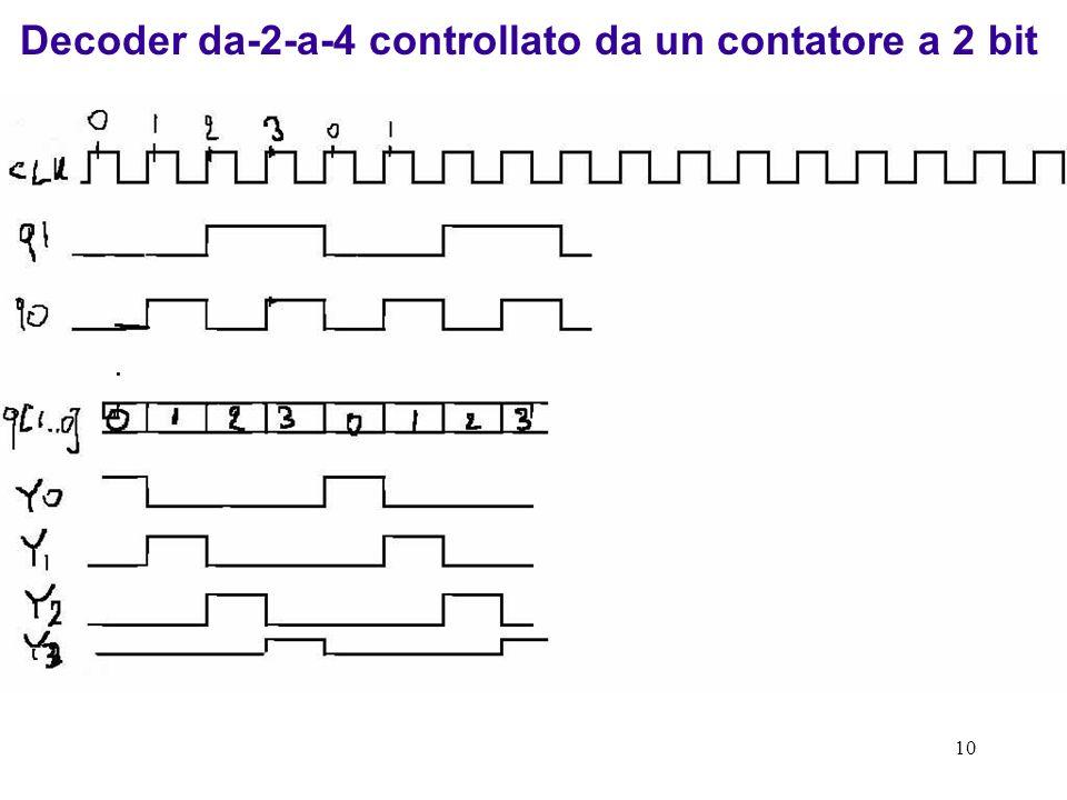 Decoder da-2-a-4 controllato da un contatore a 2 bit