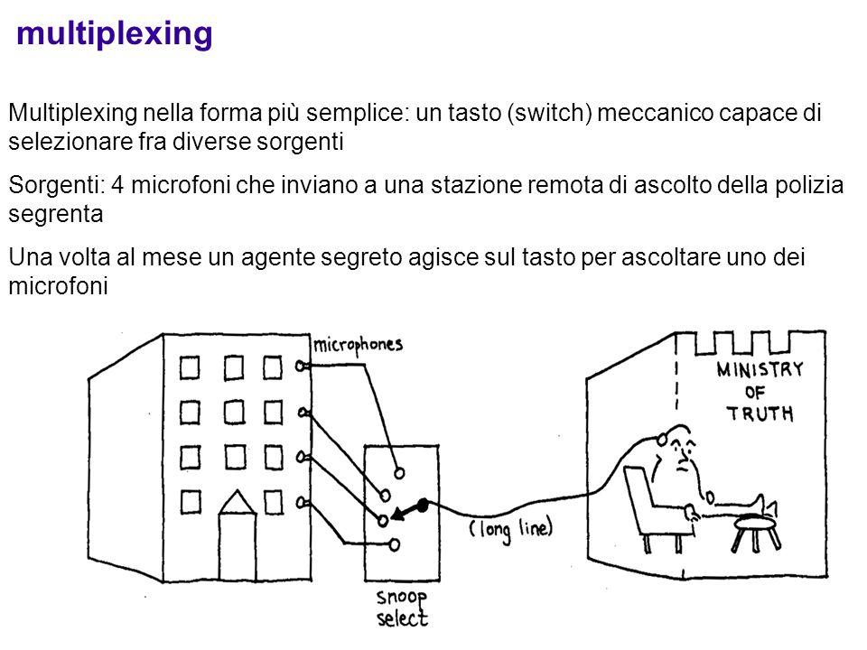 multiplexing Multiplexing nella forma più semplice: un tasto (switch) meccanico capace di selezionare fra diverse sorgenti.