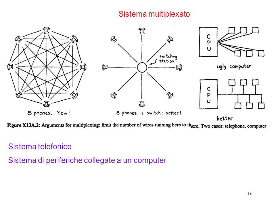 Sistema multiplexato Sistema telefonico Sistema di periferiche collegate a un computer