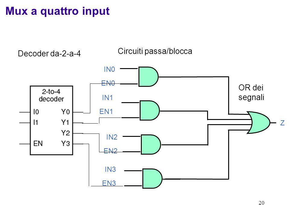 Mux a quattro input Circuiti passa/blocca Decoder da-2-a-4