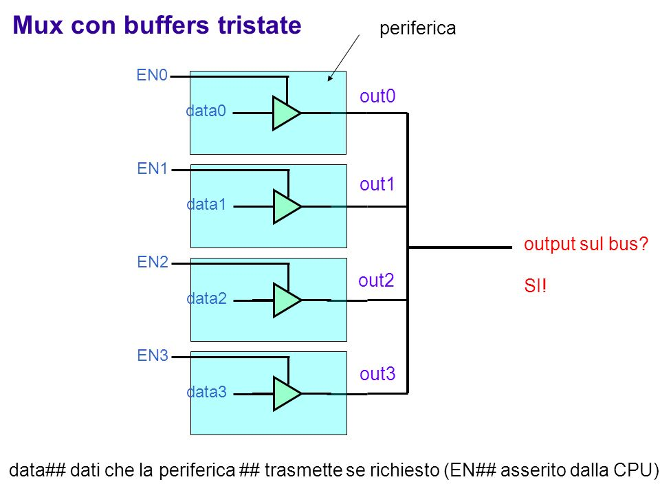 Mux con buffers tristate