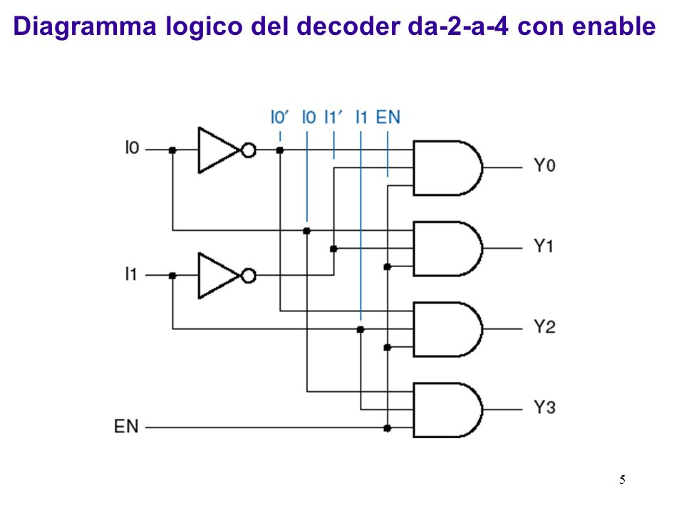 Diagramma logico del decoder da-2-a-4 con enable