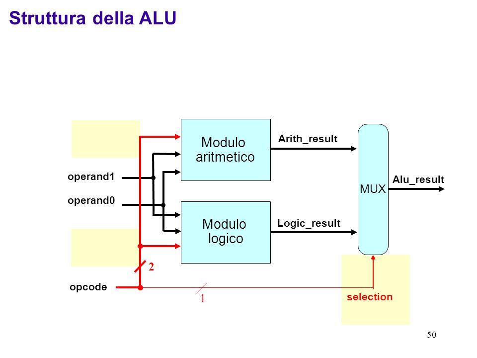 Struttura della ALU Modulo aritmetico logico arithmetic operation MUX
