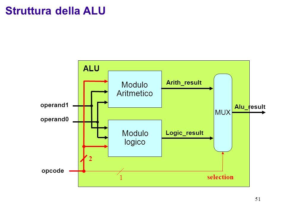 Struttura della ALU ALU Modulo Aritmetico logico MUX 2 1 selection