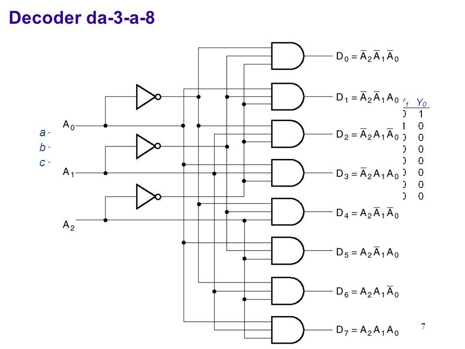Decoder da-3-a-8 y0 = a'b'c' y1 = a'b'c 3-to-8 Line y2 = a'bc' Decoder