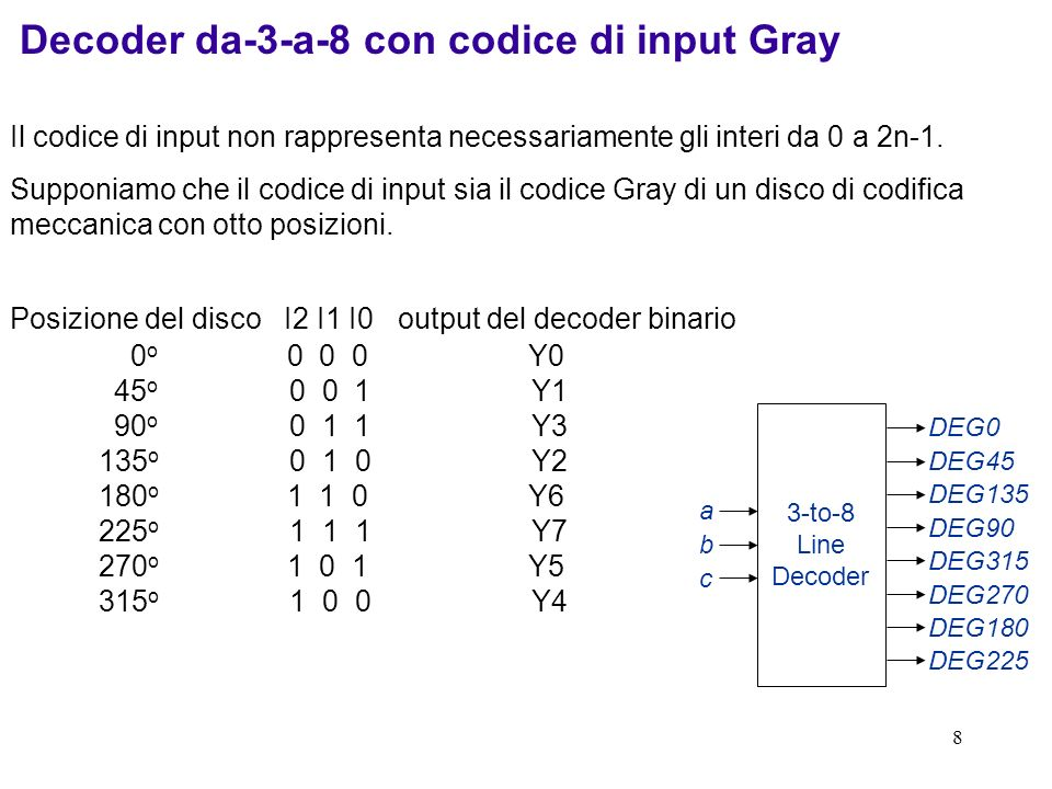 Decoder da-3-a-8 con codice di input Gray