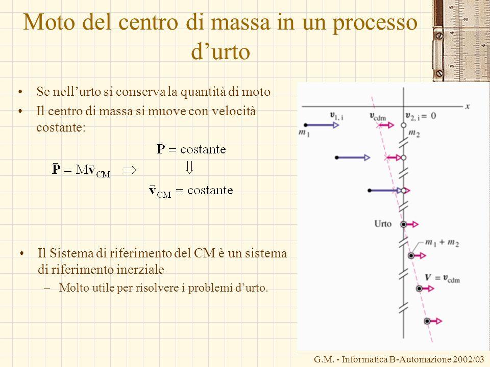 Moto del centro di massa in un processo d'urto