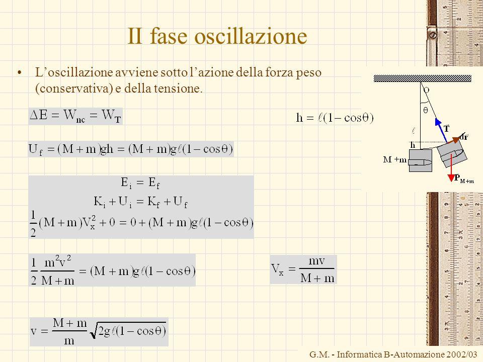 II fase oscillazione L'oscillazione avviene sotto l'azione della forza peso (conservativa) e della tensione.