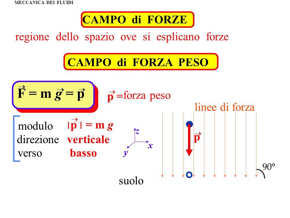F = m g = p CAMPO di FORZE regione dello spazio ove si esplicano forze